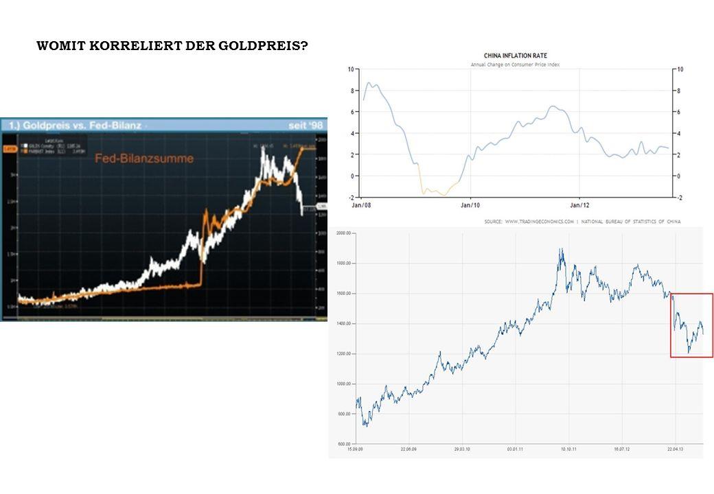 Es kam nach der Erholung von Gold auf über 1440$ (Überwindung des Widerstandes bei 1434% zu einem Exhaust.