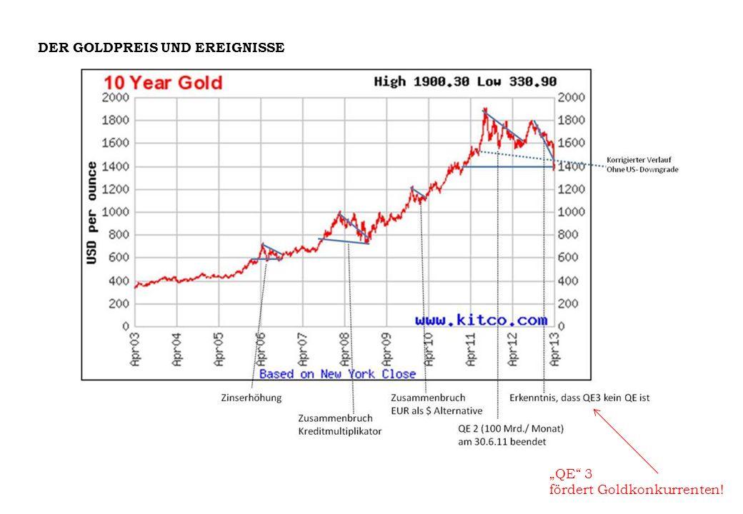 DER GOLDPREIS UND EREIGNISSE QE 3 fördert Goldkonkurrenten!