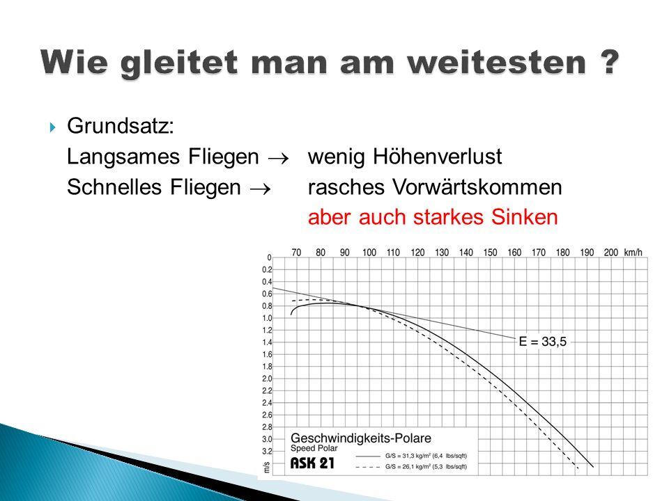 Grundsatz: Langsames Fliegen wenig Höhenverlust Schnelles Fliegen rasches Vorwärtskommen aber auch starkes Sinken
