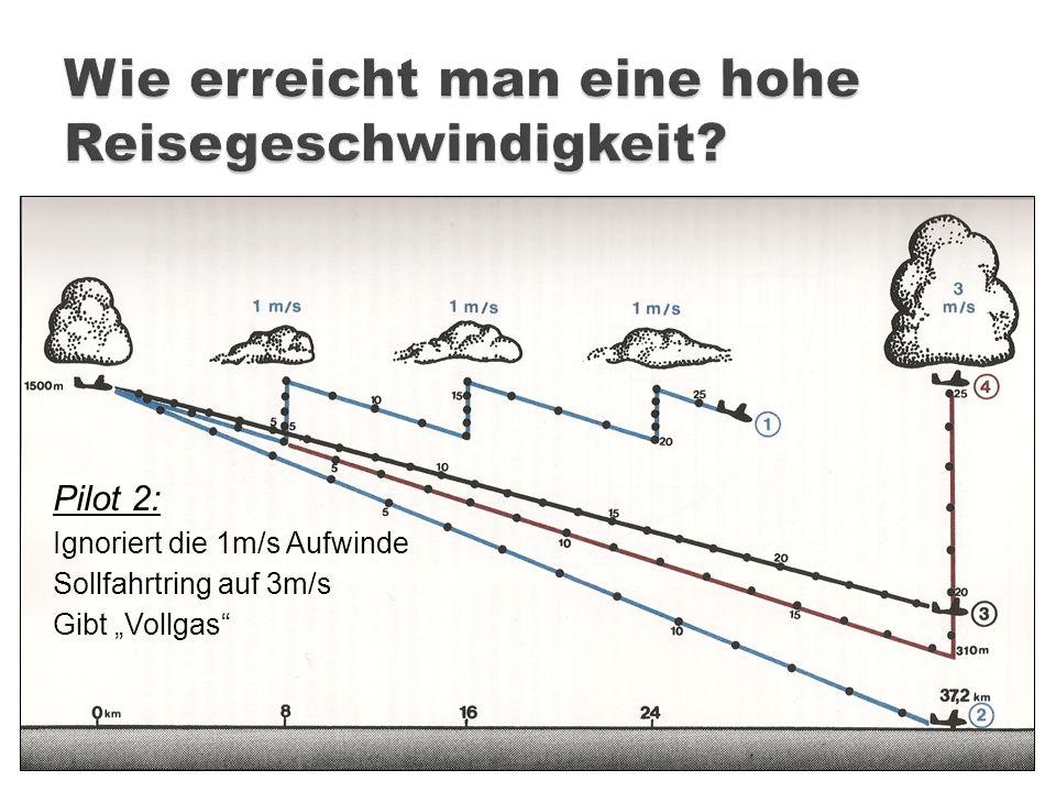 Pilot 2: Ignoriert die 1m/s Aufwinde Sollfahrtring auf 3m/s Gibt Vollgas