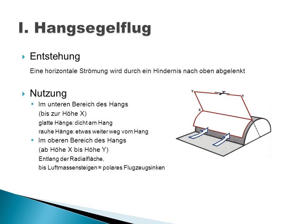 Entstehung Eine horizontale Strömung wird durch ein Hindernis nach oben abgelenkt Nutzung Im unteren Bereich des Hangs (bis zur Höhe X) glatte Hänge: