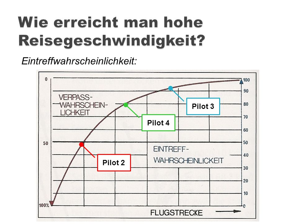 Eintreffwahrscheinlichkeit: Pilot 2 Pilot 4 Pilot 3