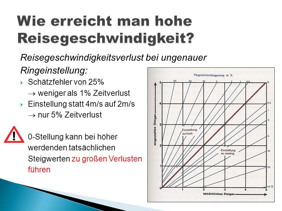 Reisegeschwindigkeitsverlust bei ungenauer Ringeinstellung: Schätzfehler von 25% weniger als 1% Zeitverlust Einstellung statt 4m/s auf 2m/s nur 5% Zei