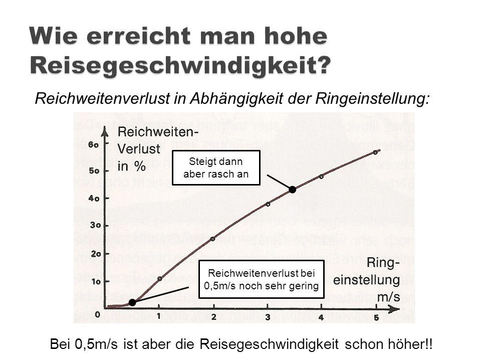 Reichweitenverlust in Abhängigkeit der Ringeinstellung: Reichweitenverlust bei 0,5m/s noch sehr gering Steigt dann aber rasch an Bei 0,5m/s ist aber d