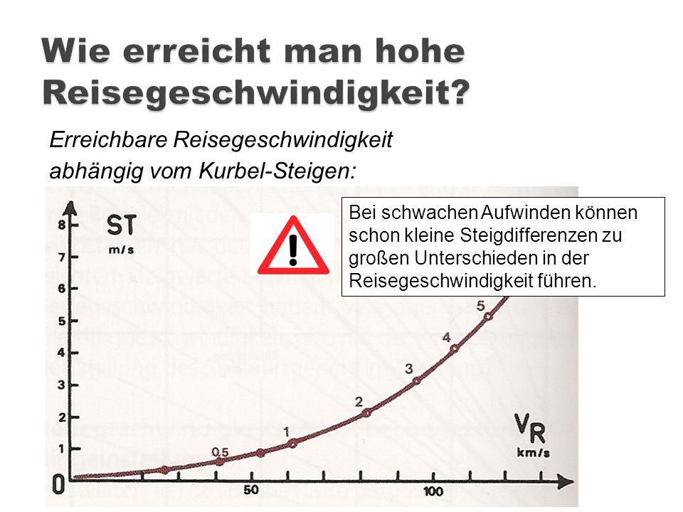 Erreichbare Reisegeschwindigkeit abhängig vom Kurbel-Steigen: Bei schwachen Aufwinden können schon kleine Steigdifferenzen zu großen Unterschieden in
