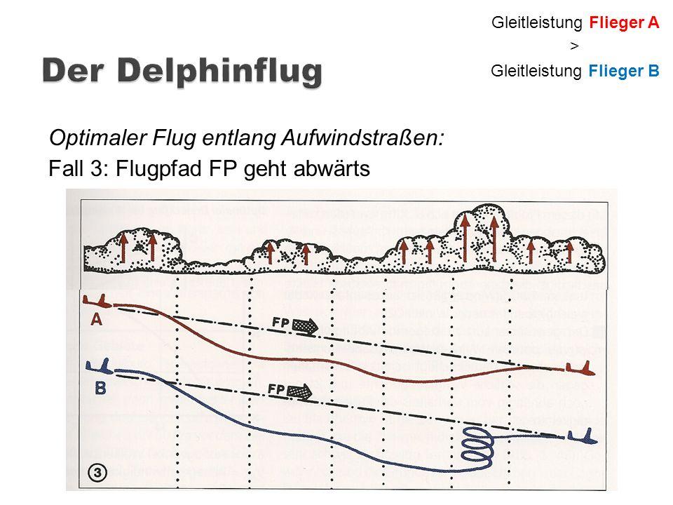 Optimaler Flug entlang Aufwindstraßen: Fall 3: Flugpfad FP geht abwärts Gleitleistung Flieger A > Gleitleistung Flieger B