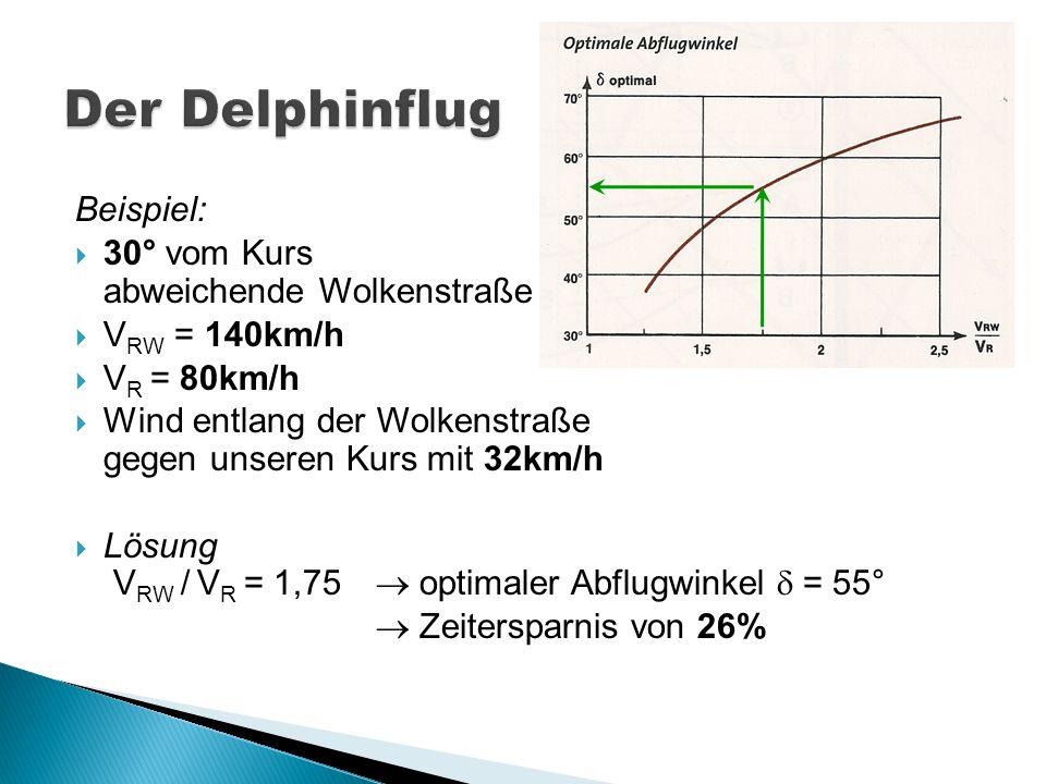 Beispiel: 30° vom Kurs abweichende Wolkenstraße V RW = 140km/h V R = 80km/h Wind entlang der Wolkenstraße gegen unseren Kurs mit 32km/h Lösung V RW /