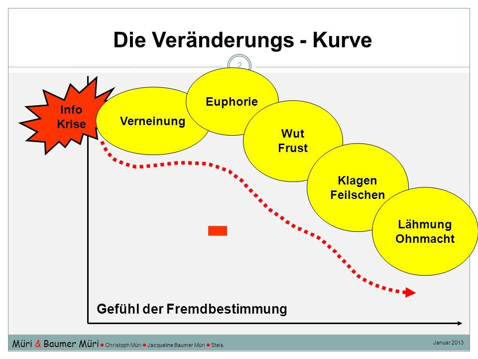 Die Veränderungs - Kurve 3 neue Experimente Entwickeln Verhandeln neue Entscheide Integration Kompetenz Gefühl der Selbstbestimmung Perspektiven + Müri & Baumer Müri Christoph Müri Jacqueline Baumer Müri Stels Januar 2013