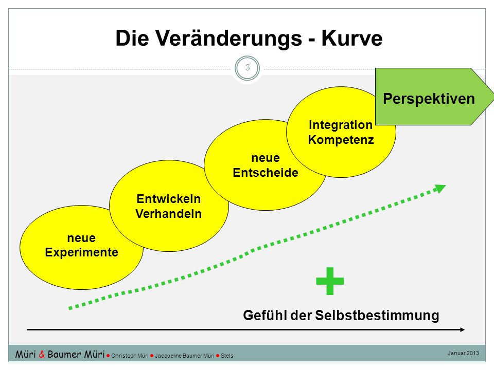 Die Veränderungs - Kurve 3 neue Experimente Entwickeln Verhandeln neue Entscheide Integration Kompetenz Gefühl der Selbstbestimmung Perspektiven + Mür