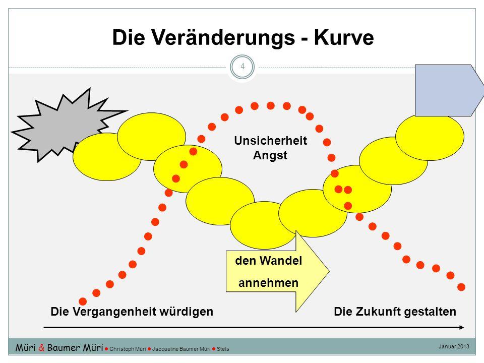 Die Veränderungs - Kurve 4 Die Vergangenheit würdigen Die Zukunft gestalten den Wandel annehmen Unsicherheit Angst Müri & Baumer Müri Christoph Müri J