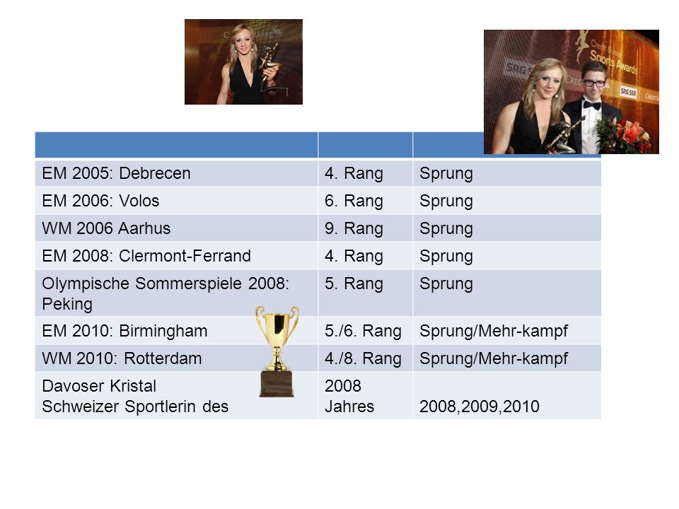 EM 2005: Debrecen4. RangSprung EM 2006: Volos6. RangSprung WM 2006 Aarhus9. RangSprung EM 2008: Clermont-Ferrand4. RangSprung Olympische Sommerspiele