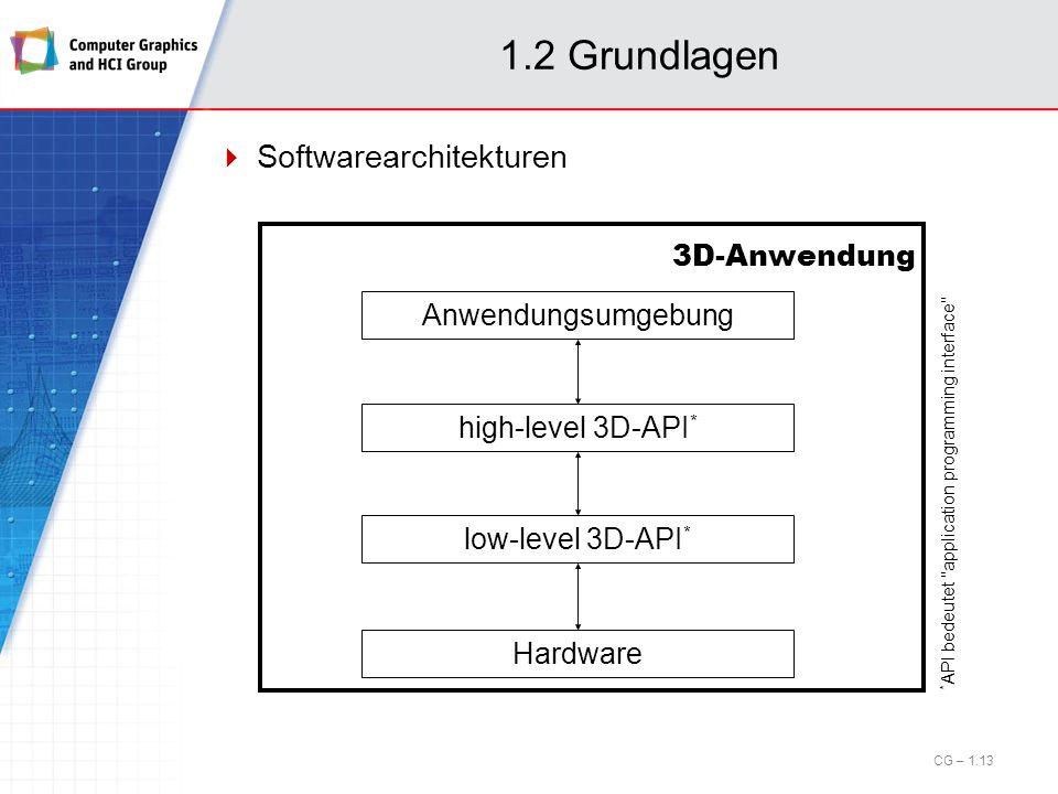 1.2 Grundlagen Softwarearchitekturen Anwendungsumgebung high-level 3D-API * low-level 3D-API * Hardware 3D-Anwendung * API bedeutet