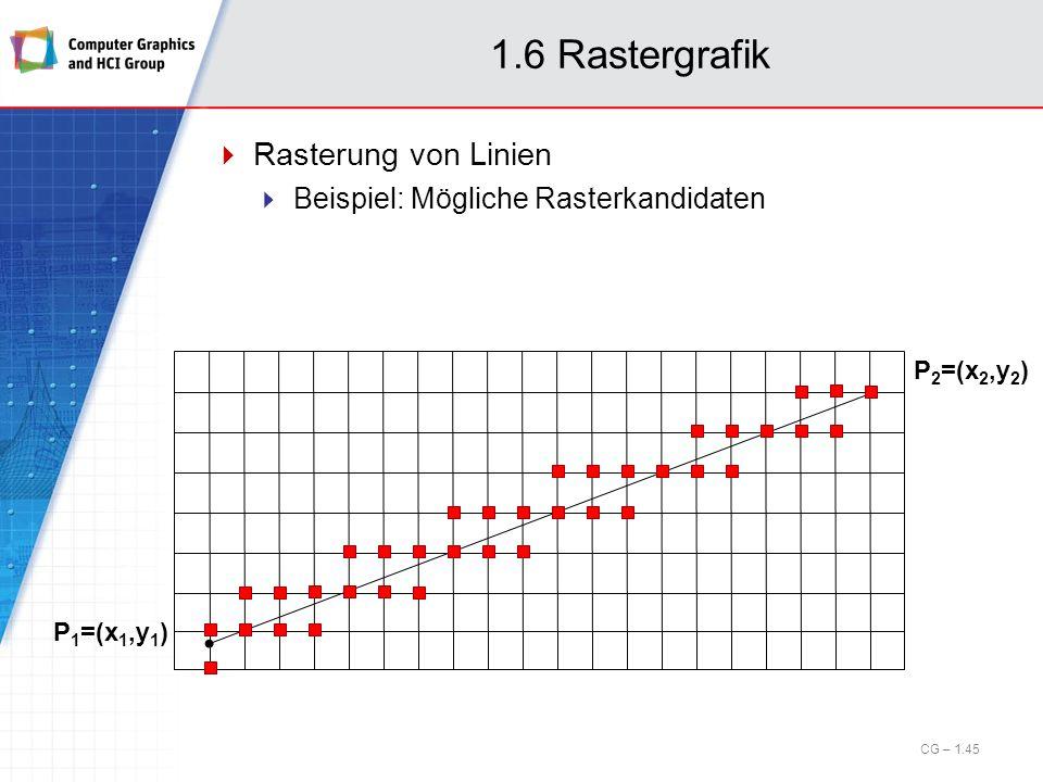 1.6 Rastergrafik Rasterung von Linien Beispiel: Mögliche Rasterkandidaten P 1 =(x 1,y 1 ) P 2 =(x 2,y 2 ) CG – 1.45