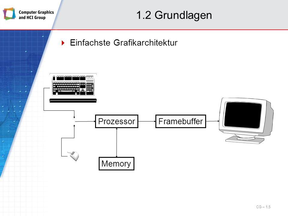 1.6 Rastergrafik Rasterung von Linien (cont.) Beispiel: Rasterkandidaten P 1 =(x 1,y 1 ) P 2 =(x 2,y 2 ) CG – 1.46