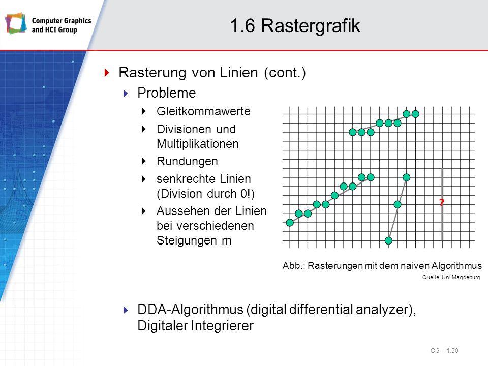 1.6 Rastergrafik Rasterung von Linien (cont.) Probleme Gleitkommawerte Divisionen und Multiplikationen Rundungen senkrechte Linien (Division durch 0!)