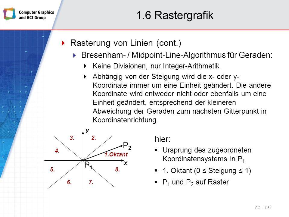 1.6 Rastergrafik Rasterung von Linien (cont.) Bresenham- / Midpoint-Line-Algorithmus für Geraden: Keine Divisionen, nur Integer-Arithmetik Abhängig vo