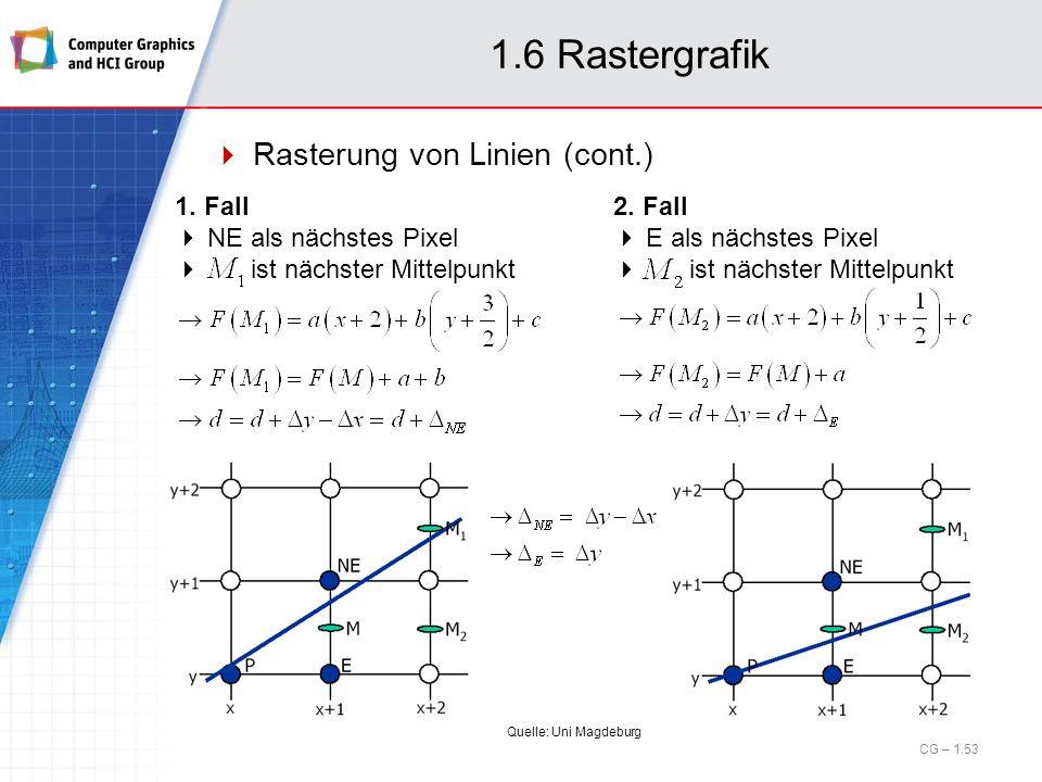 1.6 Rastergrafik Rasterung von Linien (cont.) CG – 1.53 1. Fall NE als nächstes Pixel ist nächster Mittelpunkt 2. Fall E als nächstes Pixel ist nächst