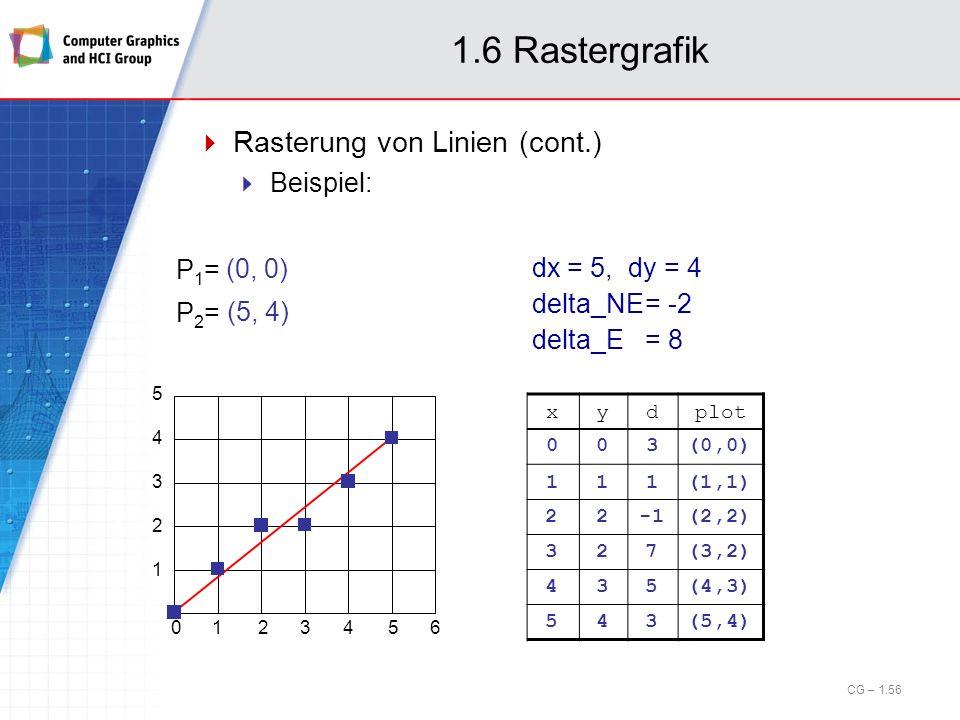 1.6 Rastergrafik Rasterung von Linien (cont.) Beispiel: 0123456 1 2 3 4 5 xydplot 003(0,0) 111(1,1) 22(2,2) 327(3,2) 435(4,3) 543(5,4) (0, 0) P1=P1= (