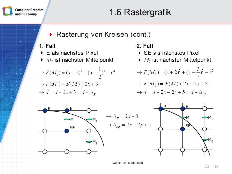 1.6 Rastergrafik Rasterung von Kreisen (cont.) CG – 1.60 1. Fall E als nächstes Pixel M 1 ist nächster Mittelpunkt Quelle: Uni Magdeburg 2. Fall SE al
