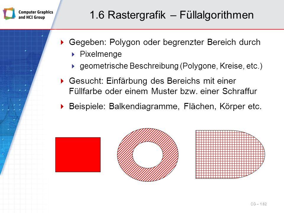 1.6 Rastergrafik – Füllalgorithmen Gegeben: Polygon oder begrenzter Bereich durch Pixelmenge geometrische Beschreibung (Polygone, Kreise, etc.) Gesuch