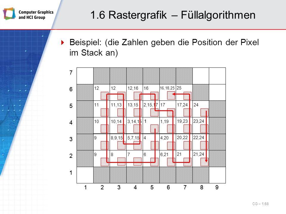 1 2 3 4 5 6 7 123456879 1 1.6 Rastergrafik – Füllalgorithmen Beispiel: (die Zahlen geben die Position der Pixel im Stack an) CG – 1.68