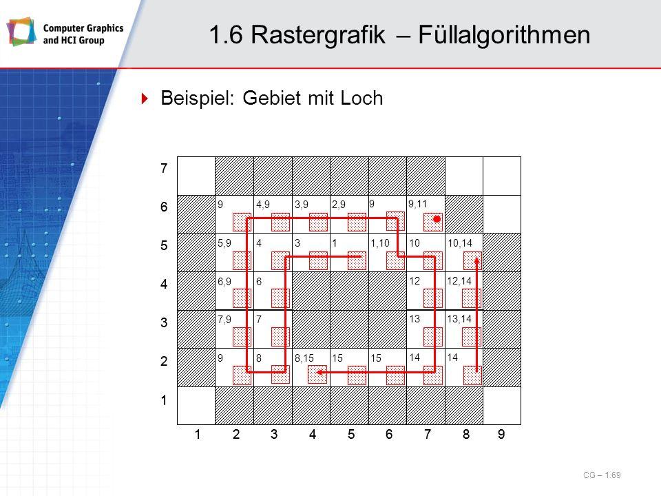 1 2 3 4 5 6 7 123456879 1 1.6 Rastergrafik – Füllalgorithmen Beispiel: Gebiet mit Loch CG – 1.69