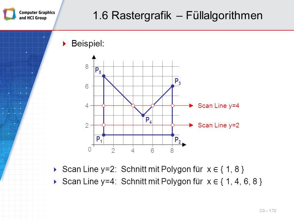 1.6 Rastergrafik – Füllalgorithmen Beispiel: CG – 1.72 Scan Line y=2: Schnitt mit Polygon für x { 1, 8 } Scan Line y=4: Schnitt mit Polygon für x { 1,
