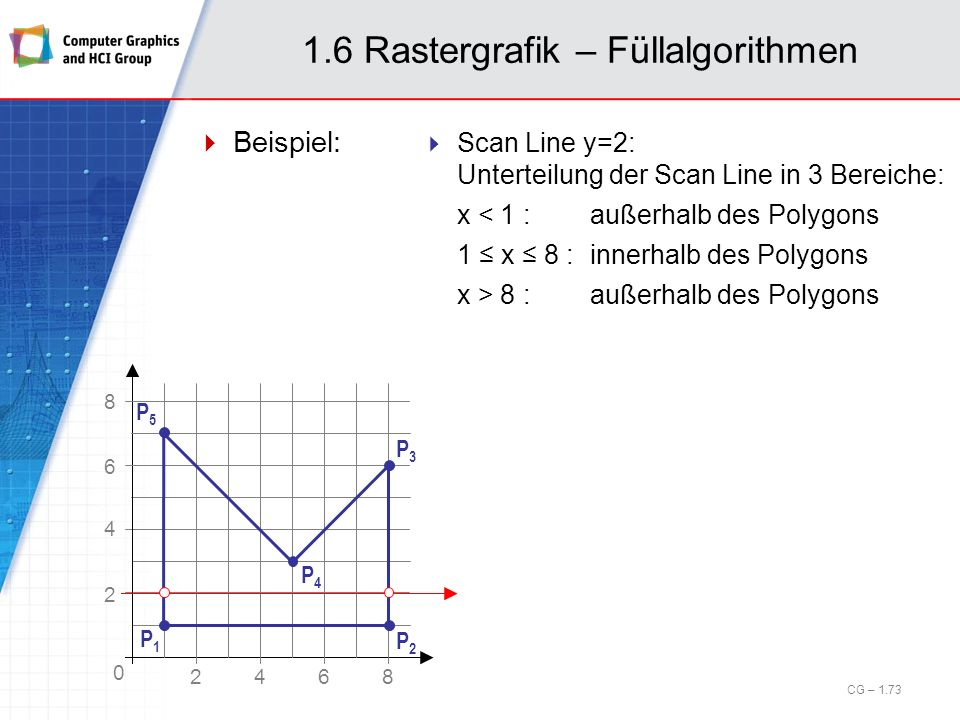 1.6 Rastergrafik – Füllalgorithmen Beispiel: CG – 1.73 Scan Line y=2: Unterteilung der Scan Line in 3 Bereiche: x < 1 :außerhalb des Polygons 1 x 8 :i