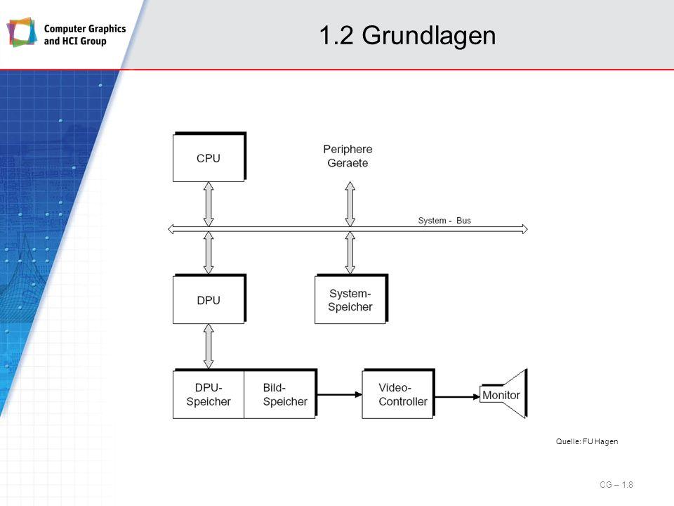 1.4 Bildschirmtechnologien Plasma-Displays (cont.) Helligkeitssteuerung Gas ändert nur sprunghaft Aggregatzustand Problem: Erzeugung verschiedener Helligkeitsstufen.