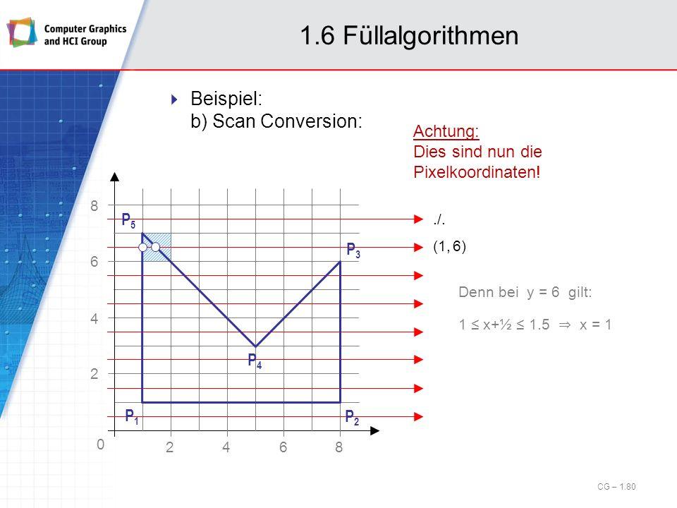 1.6 Füllalgorithmen Beispiel: b) Scan Conversion: Achtung: Dies sind nun die Pixelkoordinaten! Denn bei y = 6 gilt: 1 x+½ 1.5 x = 1 (1, 6)./. P1P1 P2P