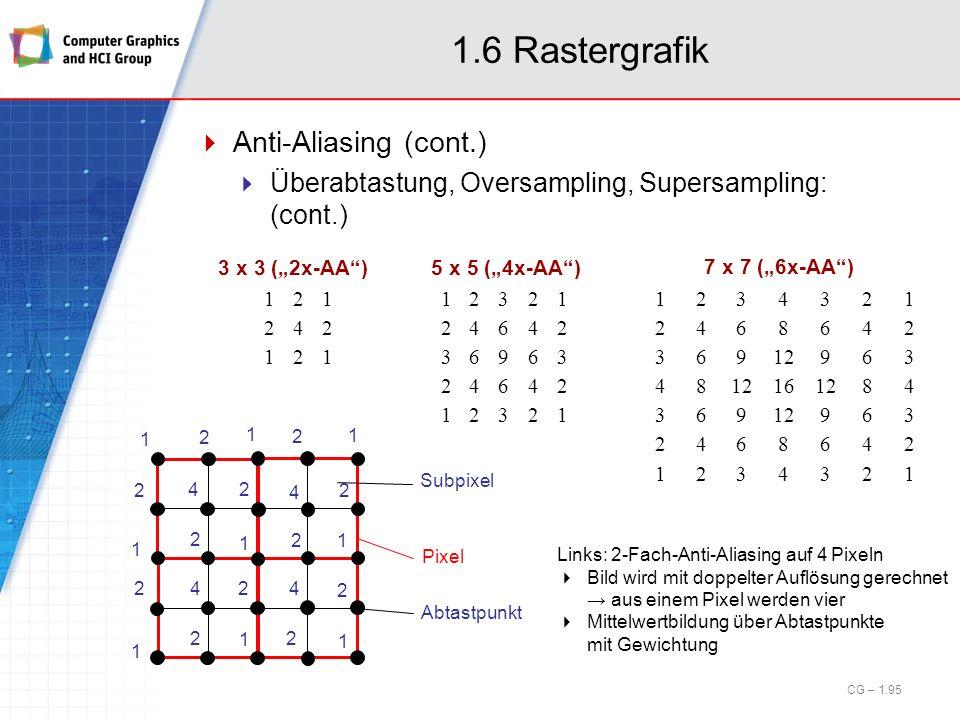 1.6 Rastergrafik Anti-Aliasing (cont.) Überabtastung, Oversampling, Supersampling: (cont.) 121 242 121 3 x 3 (2x-AA) 12321 24642 36963 24642 12321 123