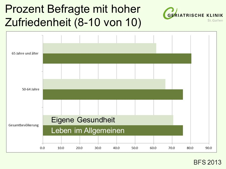 Prozent Befragte mit hoher Zufriedenheit (8-10 von 10) BFS 2013 Leben im Allgemeinen Eigene Gesundheit