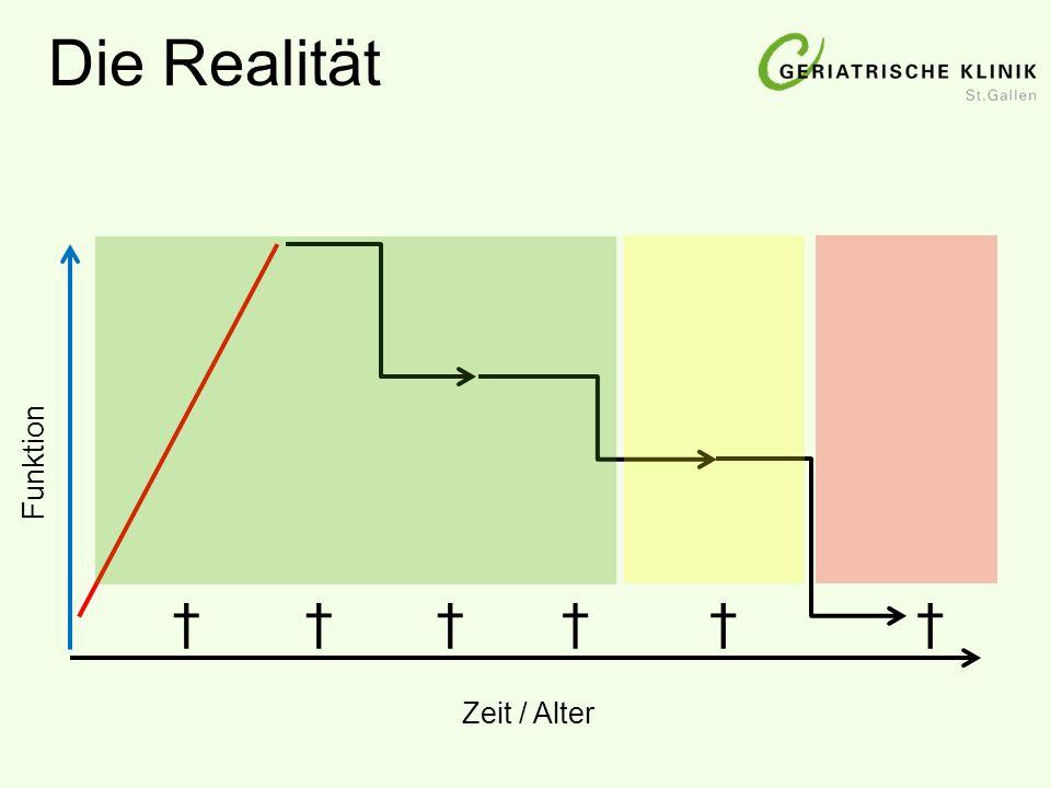 Die Realität Zeit / Alter Funktion