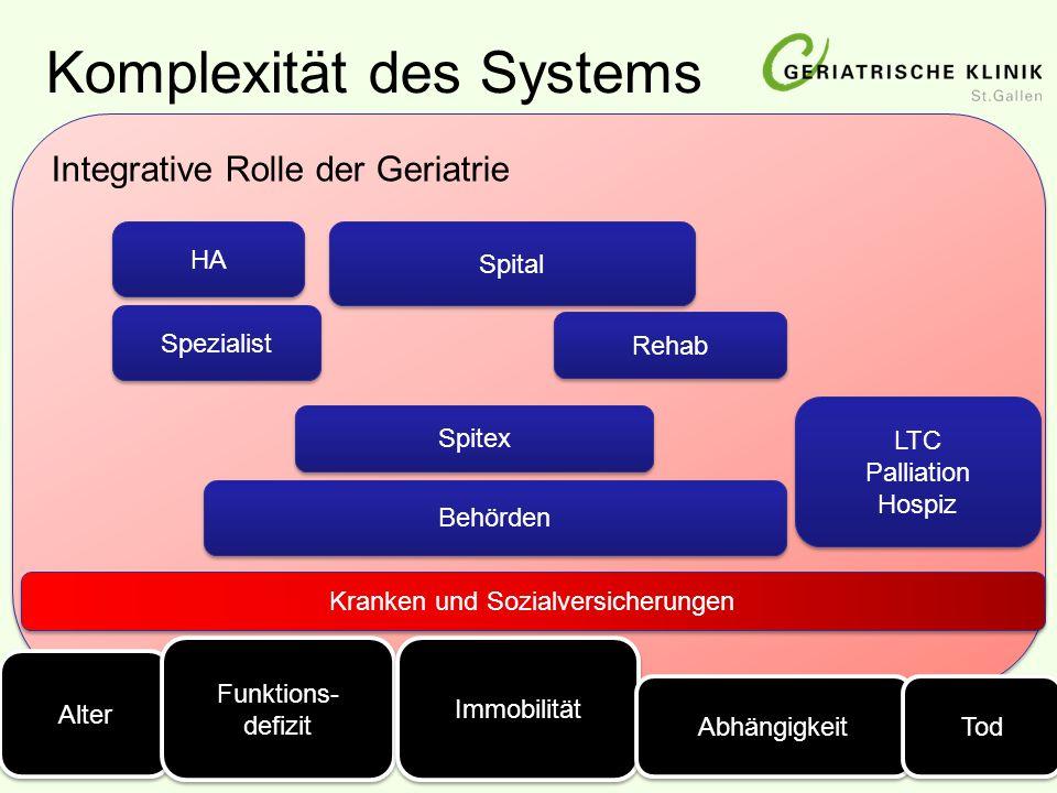 Integrative Rolle der Geriatrie Komplexität des Systems Alter HA Kranken und Sozialversicherungen Behörden Spezialist LTC Palliation Hospiz LTC Pallia