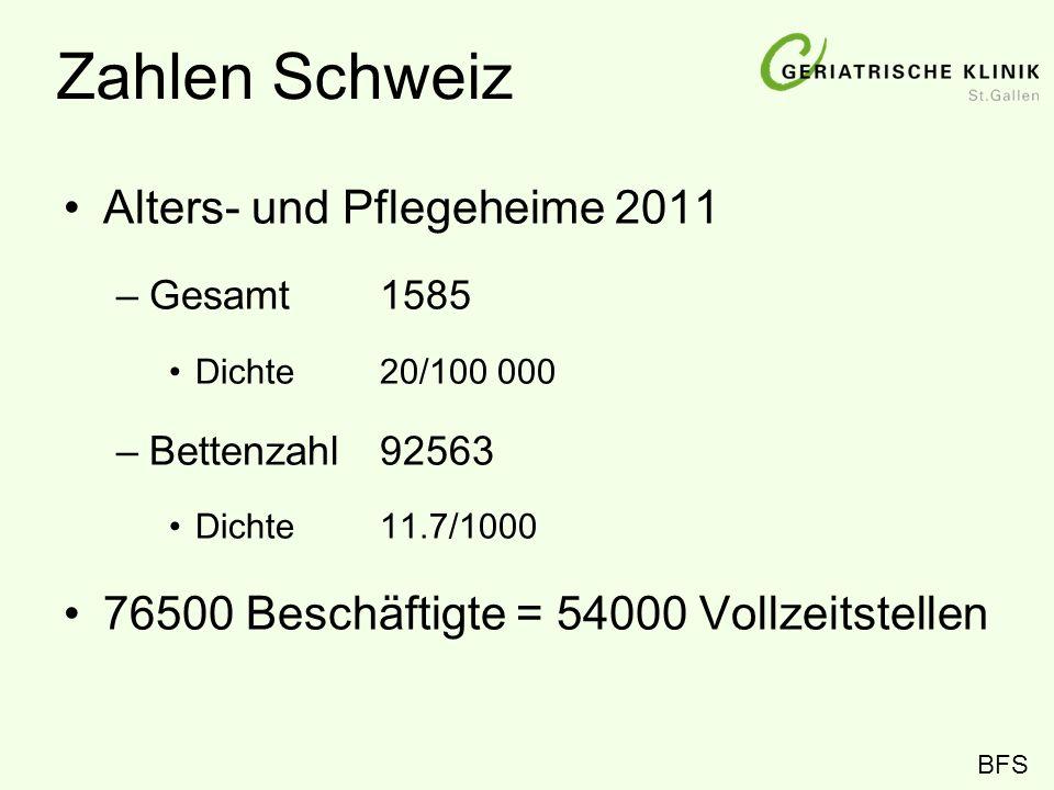 Zahlen Schweiz Alters- und Pflegeheime 2011 –Gesamt 1585 Dichte 20/100 000 –Bettenzahl 92563 Dichte 11.7/1000 76500 Beschäftigte = 54000 Vollzeitstell