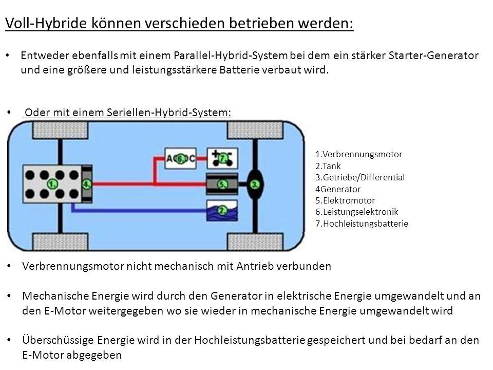 1.Verbrennungsmotor 2.Tank 3.Getriebe/Differential 4Generator 5.Elektromotor 6.Leistungselektronik 7.Hochleistungsbatterie Voll-Hybride können verschi