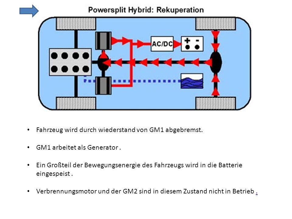 Fahrzeug wird durch wiederstand von GM1 abgebremst. GM1 arbeitet als Generator. Ein Großteil der Bewegungsenergie des Fahrzeugs wird in die Batterie e
