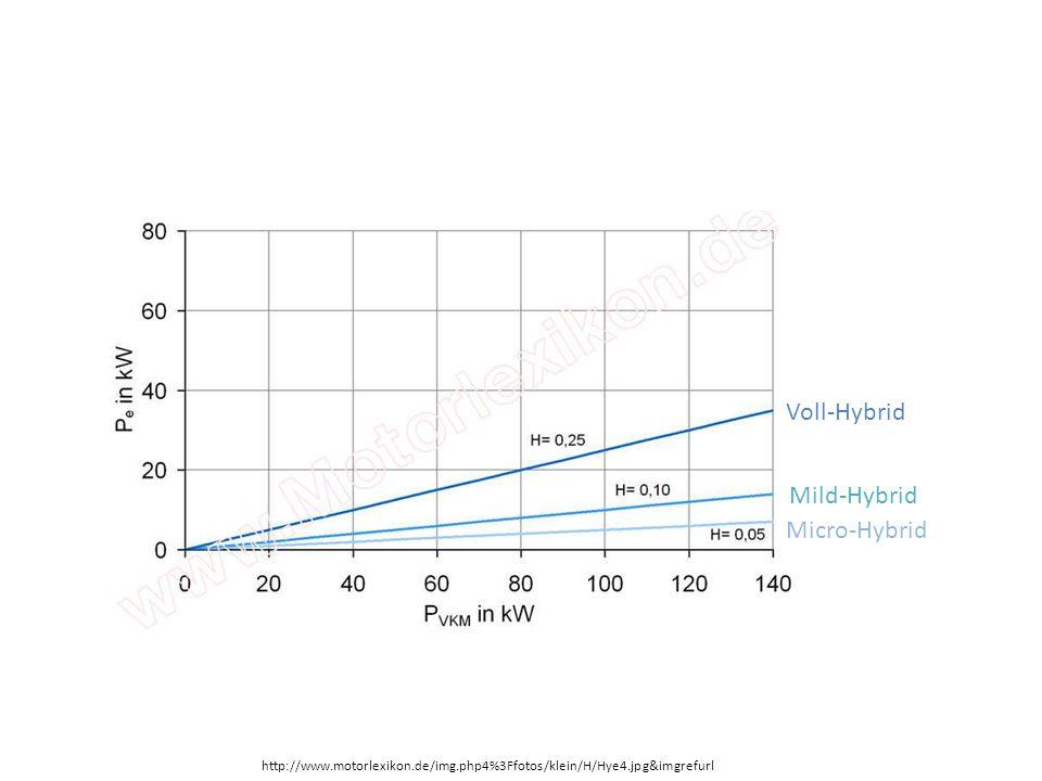 Kostenbeispiel Toyota Auris Life Voll-Hybrid mit stufenlosem Automatikgetriebe, 1800ccm Benzinmotor mit 73 kW (99 PS) Elektromotor mit 60 kW (82 PS) Systemleistung 100 kW (136 PS) Kaufpreis:22.950,- Verbrauch: 3,8l kombiniert 150.000km = 5.700l = 8.835 = 31.785 Angenommener Benzinpreis 1,55/l ; t=10 Jahre ; Jahreslaufleistung=15.000km 1600ccm Benzinmotor mit Automatik-Getriebe, 97 kW (132 PS) Kaufpreis: 20.600,- Verbrauch:6,3l kombiniert 150.000km =9.450l =14.647,50 =35.247,50 3.462,50