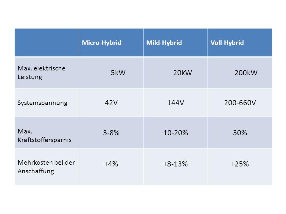 Micro-HybridMild-HybridVoll-Hybrid Max. elektrische Leistung 5kW 20kW 200kW Systemspannung 42V144V200-660V Max. Kraftstoffersparnis 3-8%10-20%30% Mehr