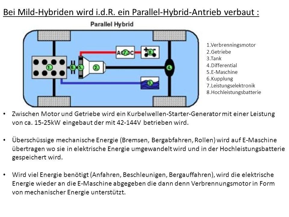 Komponenten des Hybridantriebes Energiemanagment Hat die Aufgabe, die zur Verfügung stehende Energie optimal für den Betrieb des Fahrzeuges zu nutzen und die Energieströme so zu steuern, dass alle Funktionen sichergestellt werden können.