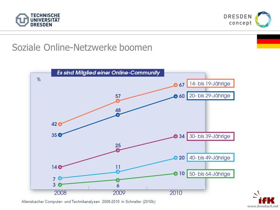 www.donsbach.net Allensbacher Computer- und Technikanalysen 2008-2010 in Schneller (2010b) Soziale Online-Netzwerke boomen