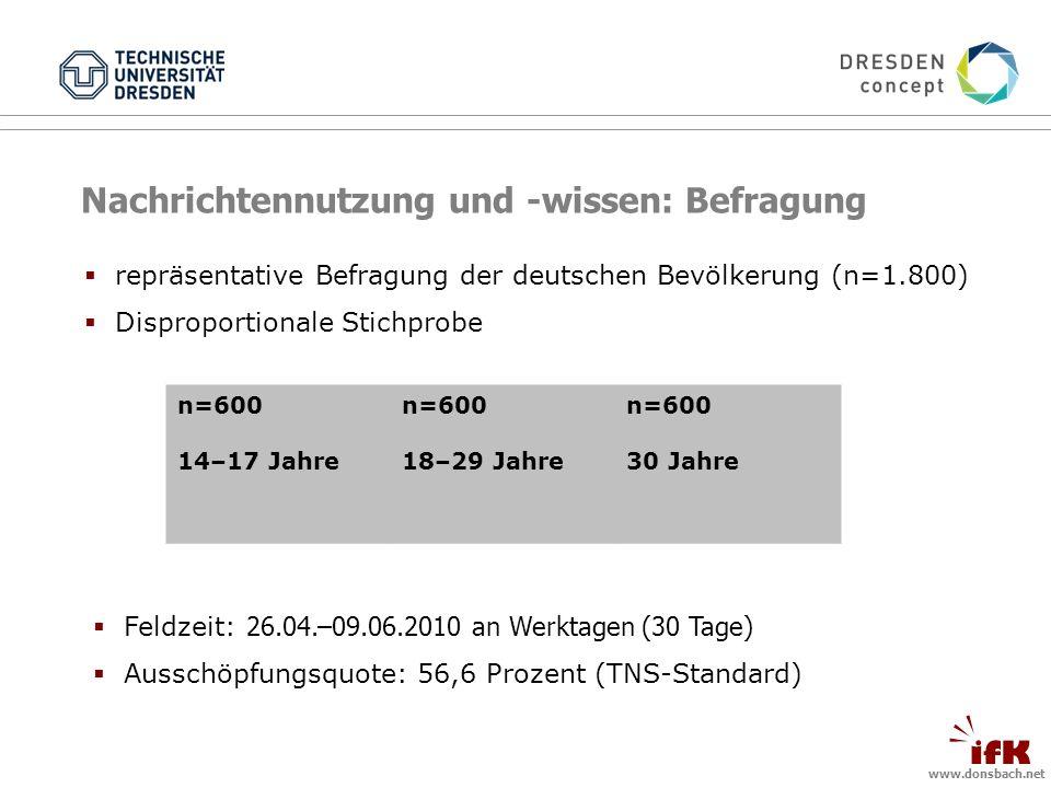 www.donsbach.net Nachrichtennutzung und -wissen: Befragung n=600 14–17 Jahre n=600 18–29 Jahre n=600 30 Jahre repräsentative Befragung der deutschen Bevölkerung (n=1.800) Disproportionale Stichprobe Feldzeit: 26.04.–09.06.2010 an Werktagen (30 Tage) Ausschöpfungsquote: 56,6 Prozent (TNS-Standard)