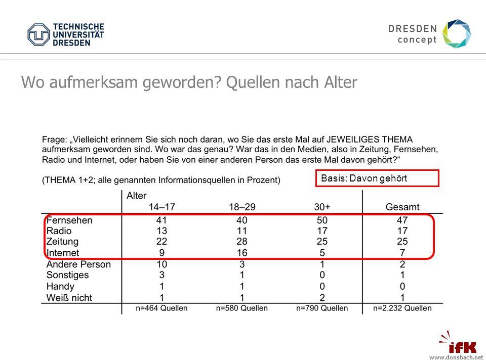 www.donsbach.net Basis: Davon gehört Wo aufmerksam geworden? Quellen nach Alter