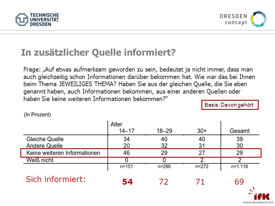 www.donsbach.net In zusätzlicher Quelle informiert.