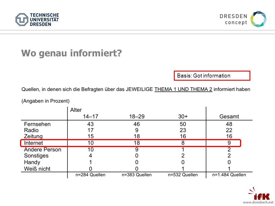 www.donsbach.net Wo genau informiert? Basis: Got information