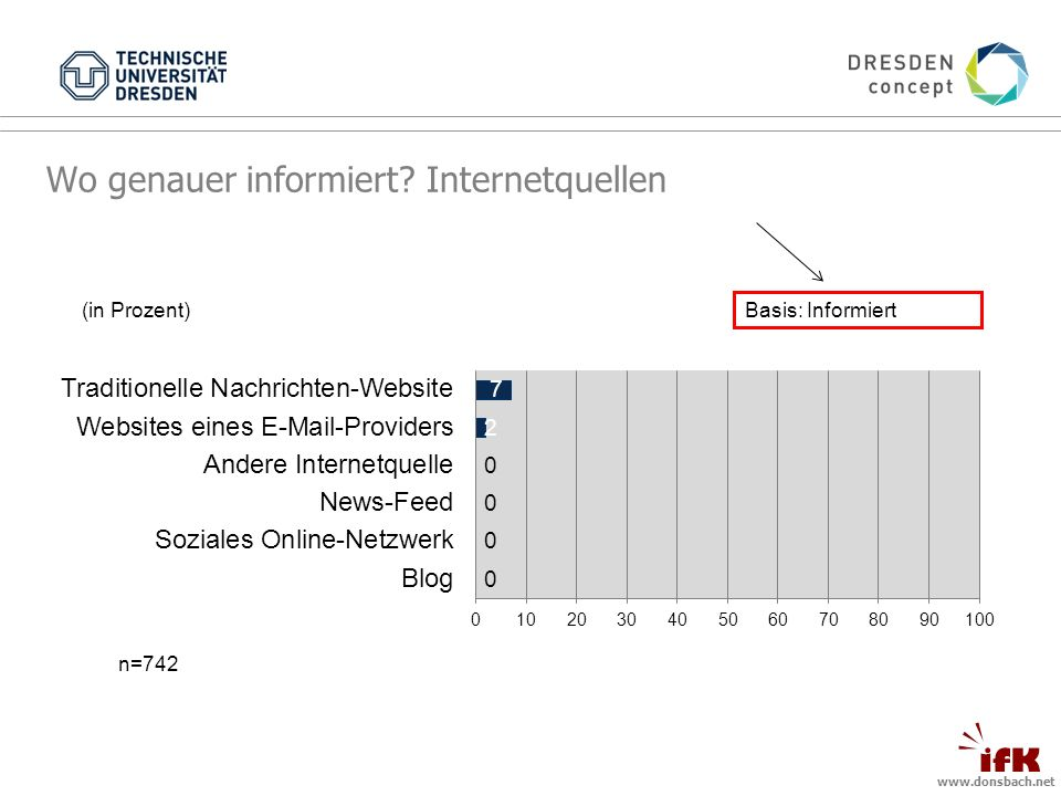 www.donsbach.net (in Prozent) n=742 Basis: Informiert Wo genauer informiert Internetquellen