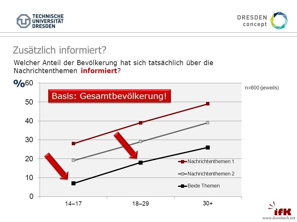 www.donsbach.net Welcher Anteil der Bevölkerung hat sich tatsächlich über die Nachrichtenthemen informiert.