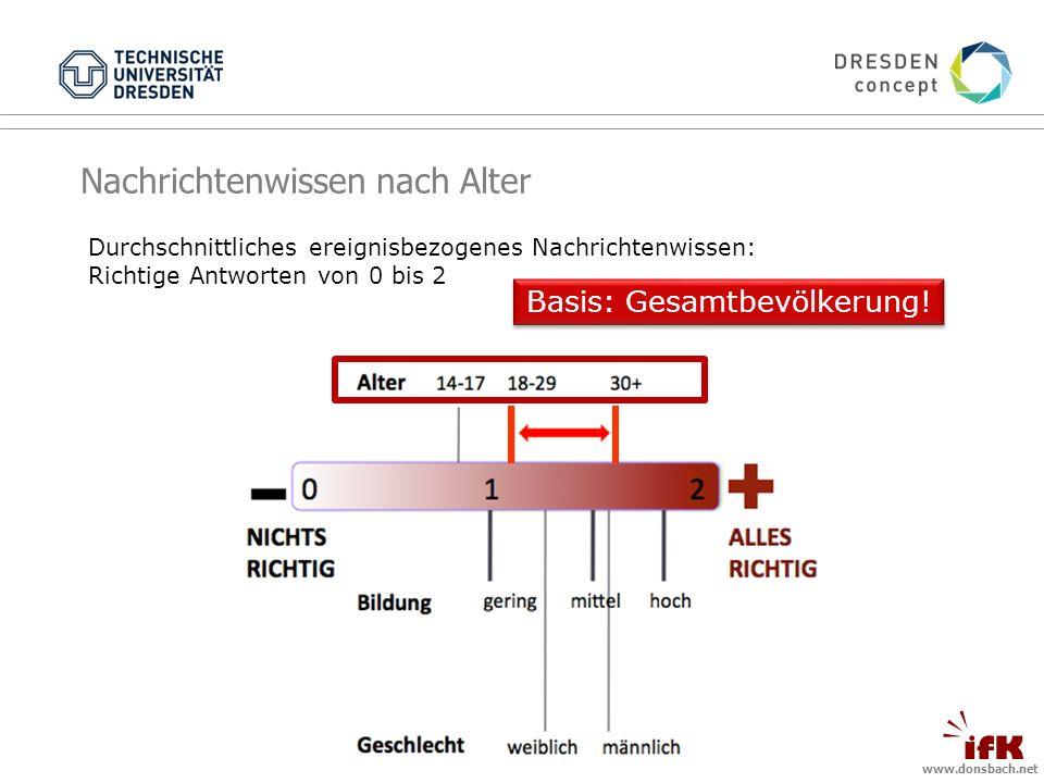 www.donsbach.net Nachrichtenwissen nach Alter Durchschnittliches ereignisbezogenes Nachrichtenwissen: Richtige Antworten von 0 bis 2 Basis: Gesamtbevölkerung!