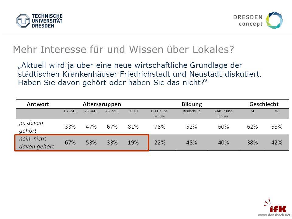 www.donsbach.net Mehr Interesse für und Wissen über Lokales.