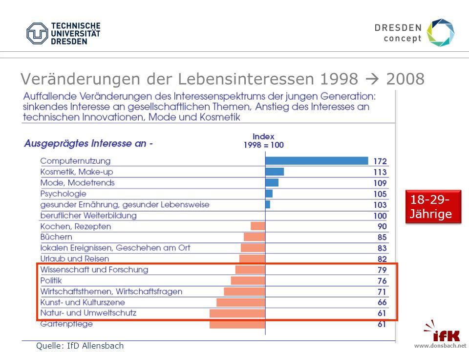 www.donsbach.net Veränderungen der Lebensinteressen 1998 2008 18-29- Jährige Quelle: IfD Allensbach